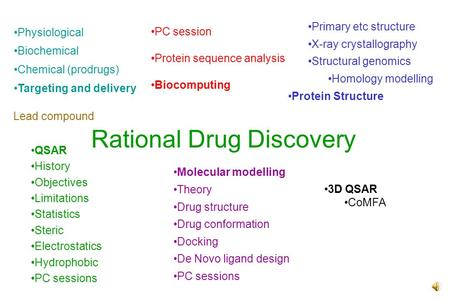 Rational Drug Discovery PC session Protein sequence analysis Biocomputing Primary etc structure X-ray crystallography Structural genomics Homology modelling.