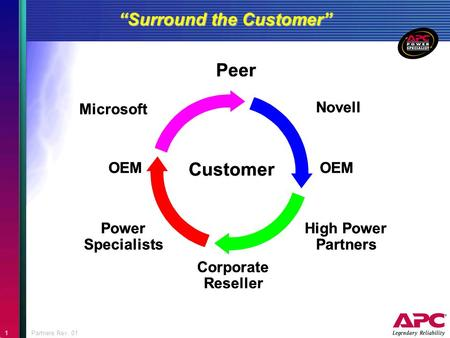 "1Partners Rev. 01 Customer Power Specialists Corporate Reseller High Power Partners OEM Peer Novell Microsoft ""Surround the Customer"""