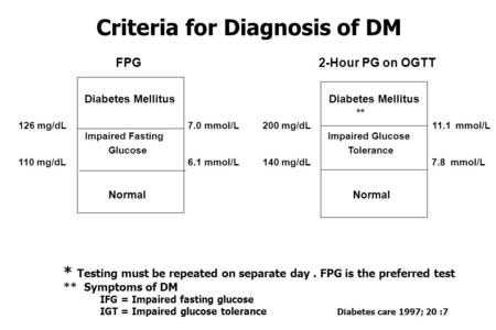 Criteria for Diagnosis of DM * Testing must be repeated on separate day. FPG is the preferred test ** Symptoms of DM IFG = Impaired fasting glucose IGT.