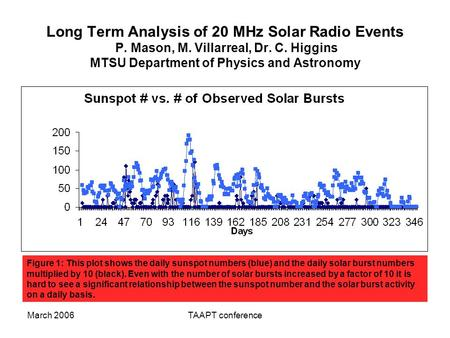 March 2006TAAPT conference Long Term Analysis of 20 MHz Solar Radio Events P. Mason, M. Villarreal, Dr. C. Higgins MTSU Department of Physics and Astronomy.