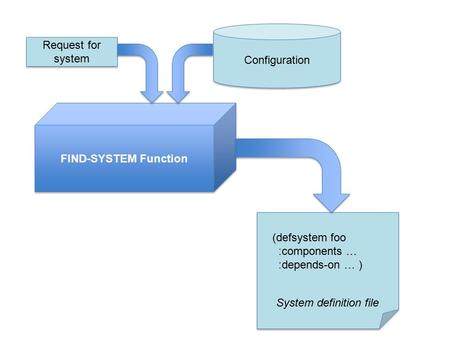 System definition file (defsystem foo :components … :depends-on … ) FIND-SYSTEM Function Request for system Configuration.