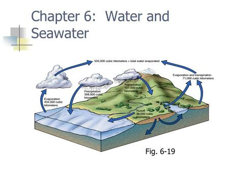 Chapter 6: Water and Seawater Fig. 6-19. Atomic structure Nucleus Protons and neutrons Electrons Ions are charged atoms.