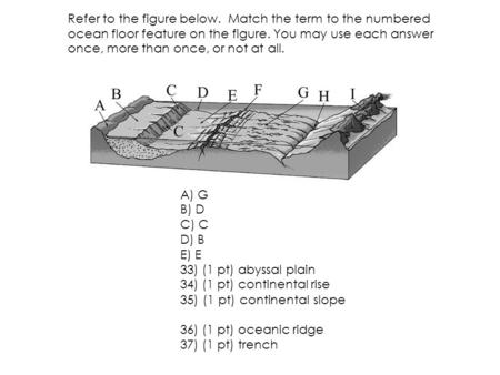 Refer to the figure below. Match the term to the numbered ocean floor feature on the figure. You may use each answer once, more than once, or not at all.