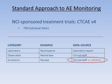 NCI-sponsored treatment trials: CTCAE v4 790 individual items Standard Approach to AE Monitoring CATEGORYEXAMPLEDATA SOURCE LaboratoryNeutropeniaLaboratory.