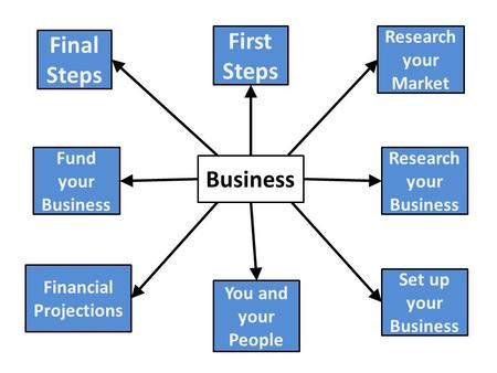 Business Final Steps First Steps Research your Market Research your Business Set up your Business You and your People Financial Projections Fund your Business.