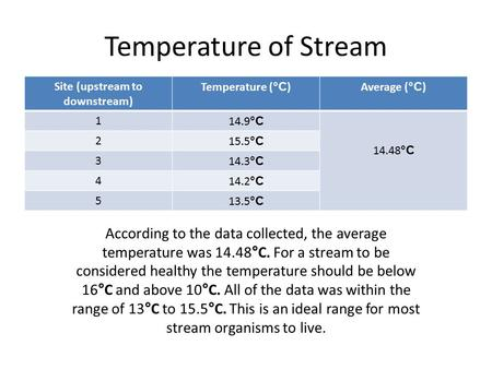 Temperature of Stream Site (upstream to downstream) Temperature ( °C )Average ( °C ) 114.9 °C 14.48 °C 215.5 °C 314.3 °C 414.2 °C 513.5 °C According to.