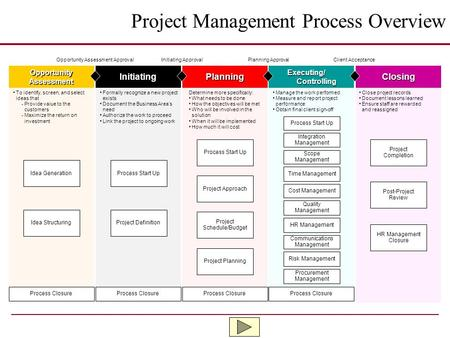 Project Management Process Overview Closing Close project records Document lessons learned Ensure staff are rewarded and reassigned Executing/ Controlling.