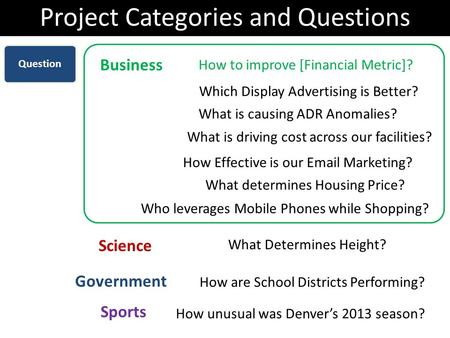 Project Categories and Questions How to improve [Financial Metric]? Business Science What Determines Height? Government Sports How are School Districts.