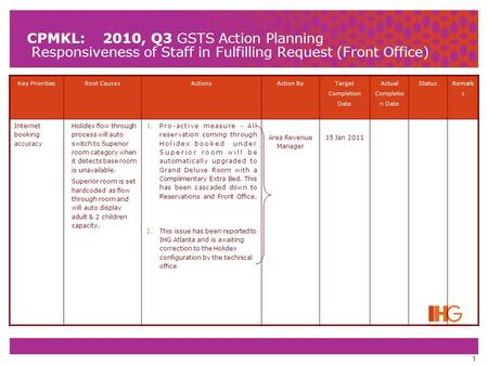 1 CPMKL: 2010, Q3 GSTS Action Planning Responsiveness of Staff in Fulfilling Request (Front Office) Key PrioritiesRoot CausesActionsAction By Target Completion.