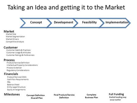 Taking an Idea and getting it to the Market ConceptDevelopmentFeasibilityImplementation Market Milestones Concept Definition Overall Plan Final Product/Service.