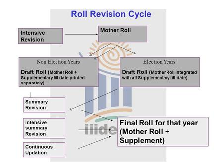 Roll Revision Cycle Intensive Revision Summary Revision Intensive summary Revision Continuous Updation Mother Roll Final Roll for that year (Mother Roll.