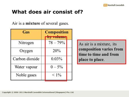 Copyright © 2006-2011 Marshall Cavendish International (Singapore) Pte. Ltd. What does air consist of? Air is a mixture of several gases. As air is a mixture,