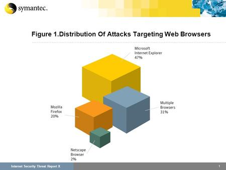 1 Internet Security Threat Report X Internet Security Threat Report VI Figure 1.Distribution Of Attacks Targeting Web Browsers.