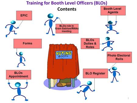 Training for Booth Level Officers (BLOs) Contents 1 BLOs Appointment BLOs Duties & Roles Forms Photo Electoral Rolls EPIC Booth Level Agents BLO Register.