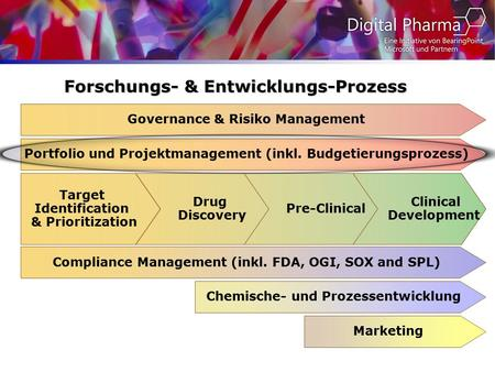 Target Identification & Prioritization Drug Discovery Pre-Clinical Clinical Development Governance & Risiko Management Compliance Management (inkl. FDA,
