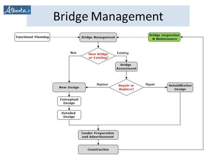 Bridge Management New Bridge or Existing? New Design Conceptual Design Detailed Design Tender Preparation and Advertisement Construction Rehabilitation.