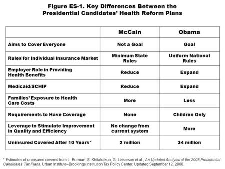 Figure ES-1. Key Differences Between the Presidential Candidates' Health Reform Plans McCainObama Aims to Cover EveryoneNot a GoalGoal Rules for Individual.