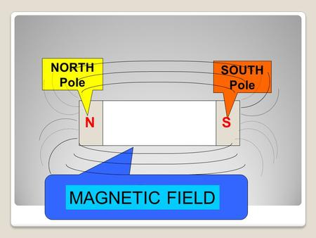 NORTH Pole SOUTH Pole N S MAGNET MAGNETIC FIELD.