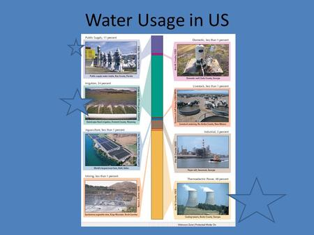 Water Usage in US.