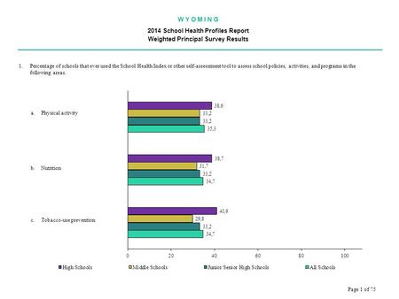 W Y O M I N G 2014 School Health Profiles Report Weighted Principal Survey Results.