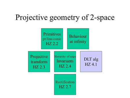 Projective geometry of 2-space DLT alg HZ 4.1 Rectification HZ 2.7 Hierarchy of maps Invariants HZ 2.4 Projective transform HZ 2.3 Behaviour at infinity.