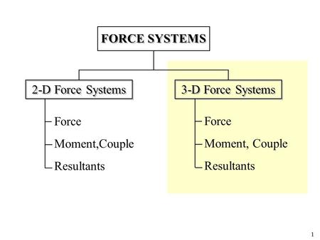FORCE SYSTEMS 2-D Force Systems 3-D Force Systems Force Moment,Couple