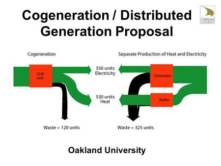 Cogeneration / Distributed Generation Proposal Oakland University.