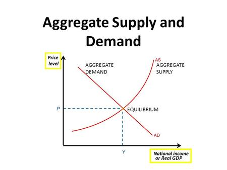 Aggregate Supply and Demand EQUILIBRIUM AGGREGATE SUPPLY AGGREGATE DEMAND or Real GDP.