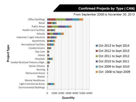 BC - 276 QC - 331 ON - 921 AB - 444 BC - 551 ON - 2071 Confirmed Projects by Type ( CAN) From September 2008 to November 30, 2013.