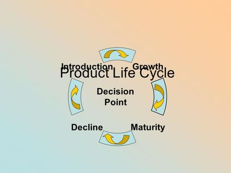 Product Life Cycle Decision Point.