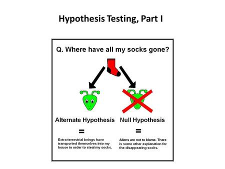 Hypothesis Testing, Part I. Learning Objectives By the end of this lecture, you should be able to: – Describe what is meant by null hypothesis and alternative.
