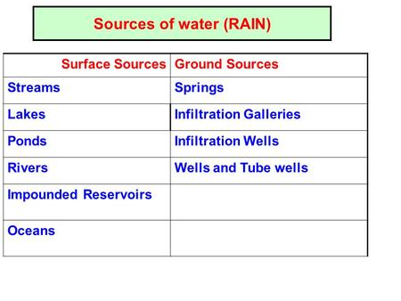 Sources of water (RAIN) Surface SourcesGround Sources StreamsSprings LakesInfiltration Galleries PondsInfiltration Wells RiversWells and Tube wells Impounded.