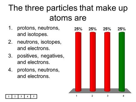 The three particles that make up atoms are