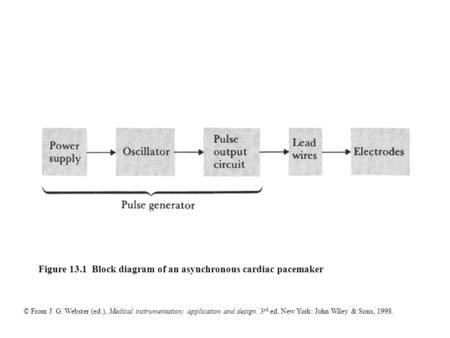 © From J. G. Webster (ed.), Medical instrumentation: application and design. 3 rd ed. New York: John Wiley & Sons, 1998. Figure 13.1 Block diagram of an.
