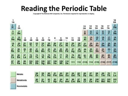 Reading the Periodic Table. The top number is the atomic number or the number of ______________________ Cl is an abbreviation for ______________________.