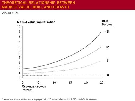 THEORETICAL RELATIONSHIP BETWEEN MARKET VALUE, ROIC, AND GROWTH WACC = 8% *Assumes a competitive advantage period of 10 years, after which ROIC = WACC.