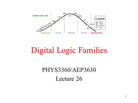 Digital Logic Families PHYS3360/AEP3630 Lecture 26 1.