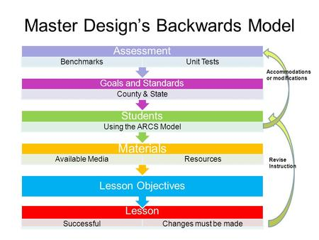 Master Design's Backwards Model Lesson SuccessfulChanges must be made Lesson Objectives Materials Available MediaResources Students Using the ARCS Model.