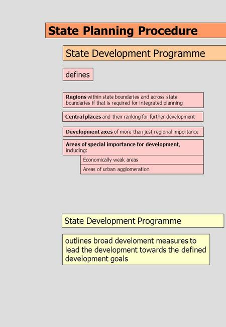 State Planning Procedure State Development Programme Regions within state boundaries and across state boundaries if that is required for integrated planning.
