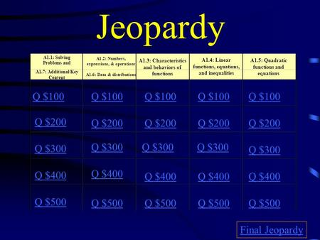Jeopardy A1.1: Solving Problems and A1.7: Additional Key Content A1.2: Numbers, expressions, & operations A1.6: Data & distributions A1.3: Characteristics.