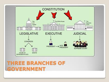 THREE BRANCHES OF GOVERNMENT. The Legislative Branch Main function is to make laws. Consists of the House of Representatives and the Senate Senators have.
