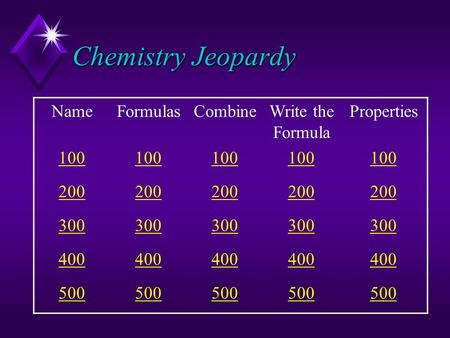Chemistry Jeopardy NameFormulasCombineWrite the Formula Properties 100 200 300 400 500.