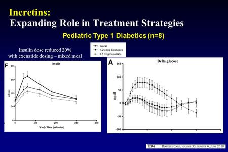 Incretins: Expanding Role in Treatment Strategies Pediatric Type 1 Diabetics (n=8) Insulin dose reduced 20% with exenatide dosing – mixed meal.