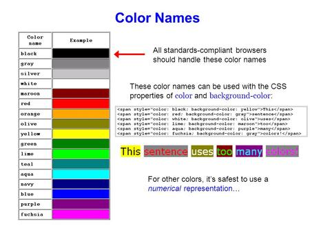Color Names All standards-compliant browsers should handle these color names These color names can be used with the CSS properties of color and background-color.