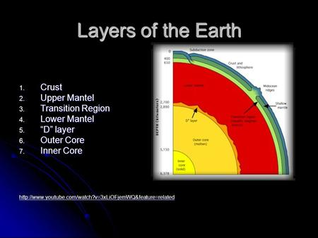 "Layers of the Earth 1. Crust 2. Upper Mantel 3. Transition Region 4. Lower Mantel 5. ""D"" layer 6. Outer Core 7. Inner Core"
