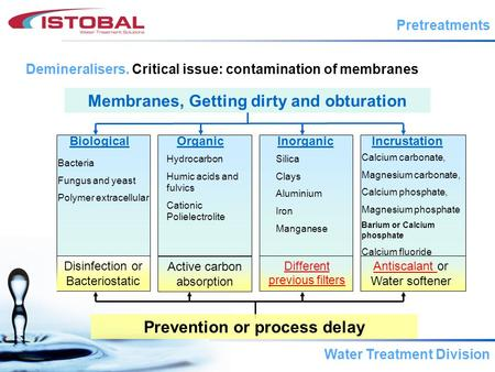 Membranes, Getting dirty and obturation Prevention or process delay