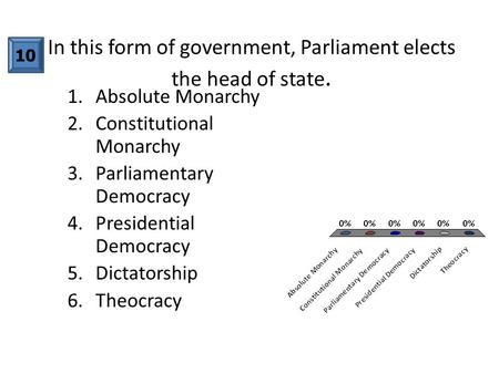 In this form of government, Parliament elects the head of state. 1.Absolute Monarchy 2.Constitutional Monarchy 3.Parliamentary Democracy 4.Presidential.