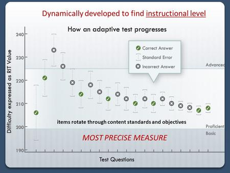 Dynamically developed to find instructional level MOST PRECISE MEASURE items rotate through content standards and objectives.