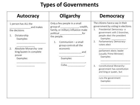 AutocracyOligarchyDemocracy Types of Governments 1 person has ALL the _______________ and makes the decisions 1.Dictatorship Examples: _____________________.