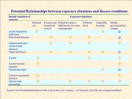 Potential Relationships between exposure situations and disease conditions Health condition of concern Exposure situations Polluted Air Excreta and household.